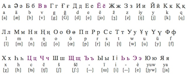 kazakh language In kazakh language – the base of the verb,  for a more complete disclosure of the issue about the history of passive voice in kazakh and russian languages.