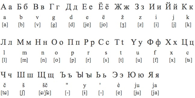 Russian Alphabet To English Letters