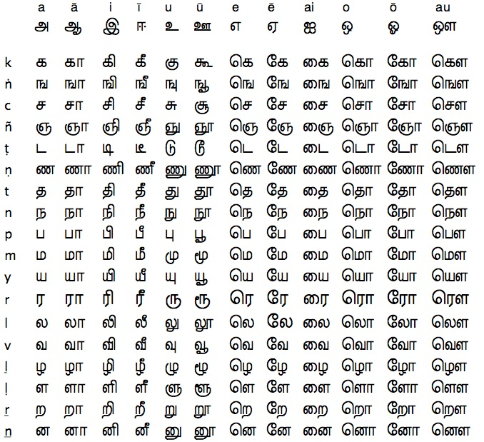 tamil letter writing