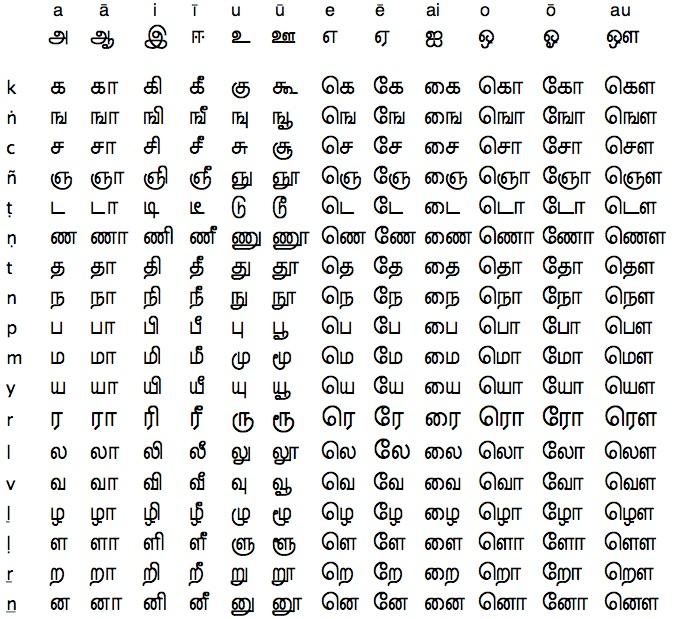 Tamil Alphabet Chart Kamistad Celebrity Pictures Portal Picture ...
