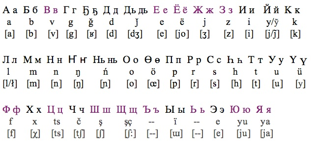 russian alphabet english equivalent Quotes